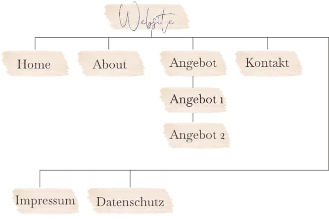 Aufbau-Website